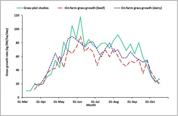 Figure 1: Daily grass growth rates recorded on GrassCheck plots, dairy farms and beef farms during the 2017 season
