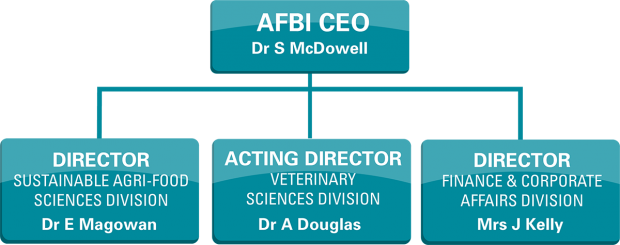 AFBI Executive Management Team
