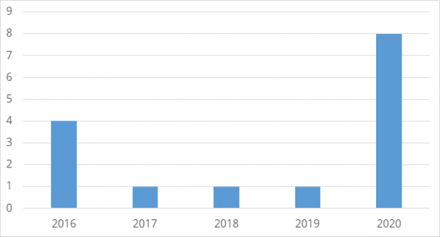 Figure 2: Number of diagnostic carcase submissions to AFBI with pneumonia which were BVDV positive from 2016 to 2020 inclusive