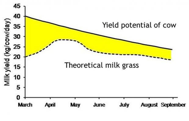 Figure 1. Theoretical milk from grass – AFBI research will demonstrate how theory can be delivered on farm