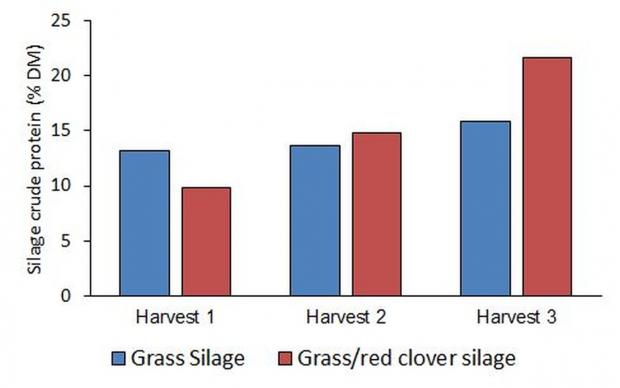 Figure 1: Crude protein content of the grass silage and red clover/grass silage at each of harvests 1, 2 and 3