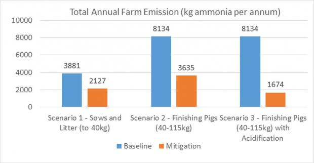 Figure 1. Total annual farm emission comparisons between pig scenario baselines and mitigations
