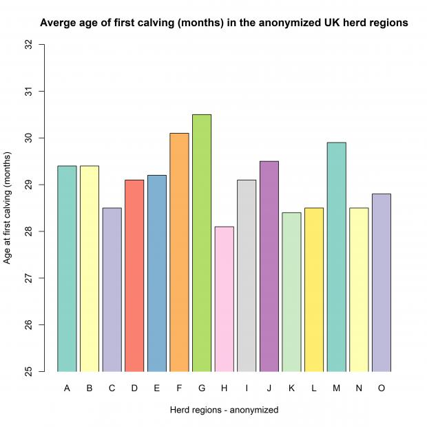 Bar plot of age at first calving (month) over the herd regions across the UK in the Holstein cows used in this study. The herd regions are anonymized, due to commercial reasons. The average age at first calving in Northern Ireland is 28.5.