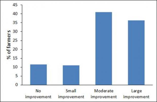 Figure 1: Perceived level of improvement in the quality of silage made by local dairy farmers over the last ten years (percentage of farmers)