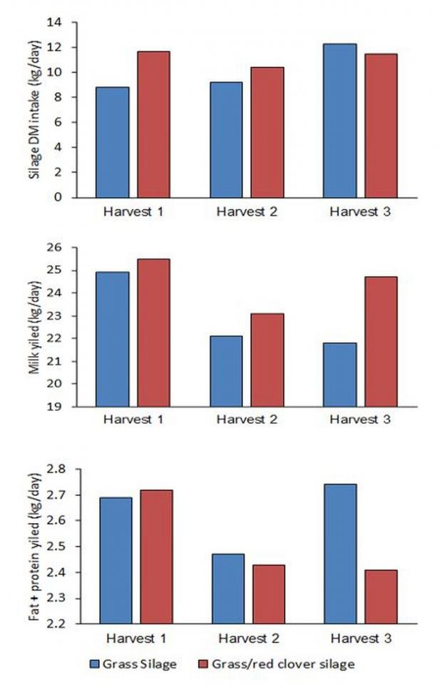 Figure 2: Silage DM intake, milk yield and fat plus protein yield of dairy cows offered either a grass silage or grass/red clover silage (for each of harvests 1, 2 and 3).
