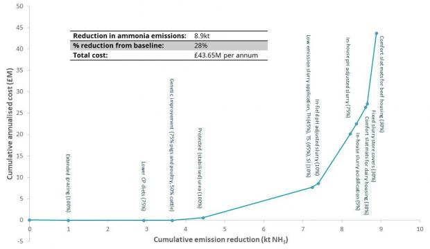 Figure 1: MACC 1 for ammonia mitigation measures applied to NI agriculture (implementation rate % in brackets)