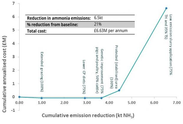 Figure 2: MACC 2 for ammonia mitigation measures applied to NI agriculture (implementation rate % in brackets)