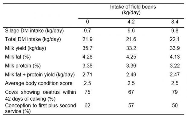 Table 1: Effects of including field beans in dairy cow diets on average cow performance