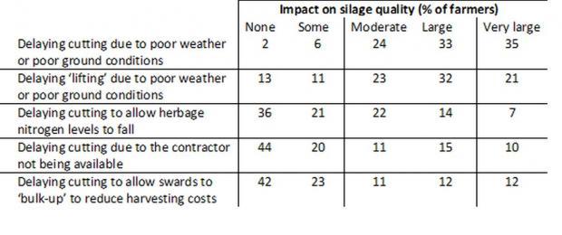 Table 1. Farmer perceptions of the impact of a range of issues relating to 'timing of silage making' on the quality of silage produced (% of farmers within each category)