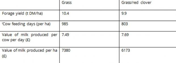 Table 1: Mean performance of cows offered silages produced from the 1st, 2nd and 3rd harvest of either a grass sward or a grass/red clover sward