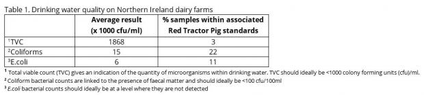 Table 1. Drinking water quality on Northern Ireland dairy farms