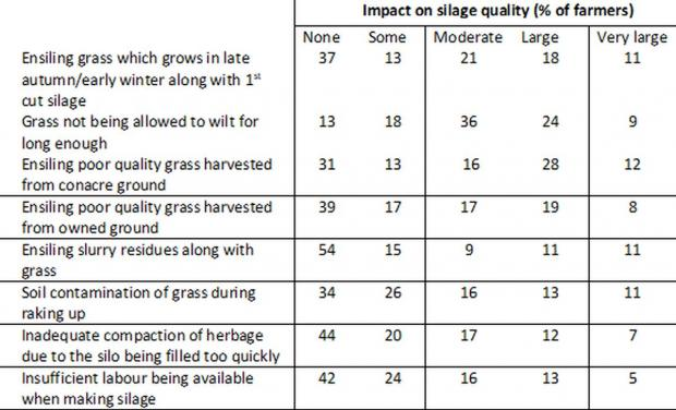 Table 2.  Farmer perceptions of the impact of 'ensilage practices' on the quality of silage produced (% of farmers withn each category)