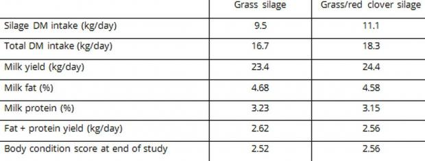 Table 2. Effect of sward type on herbage production, 'cow feeding days' and value of milk produced per ha (milk at 30 pence/litre)
