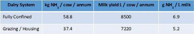 Table 2. Ammonia emissions and milk yields derived from baseline typical practice scenarios (no mitigation applied)