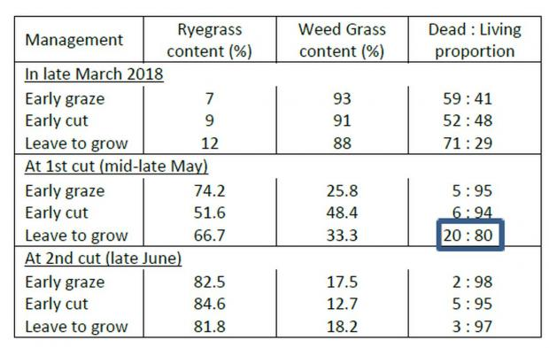 Table 2 At first cut silage, the sward which was left to grow had the highest content of dead material.