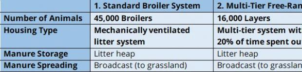 Table 2. Parameters modelled for the baseline poultry systems.